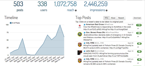 Tweet Statistics for King Fire