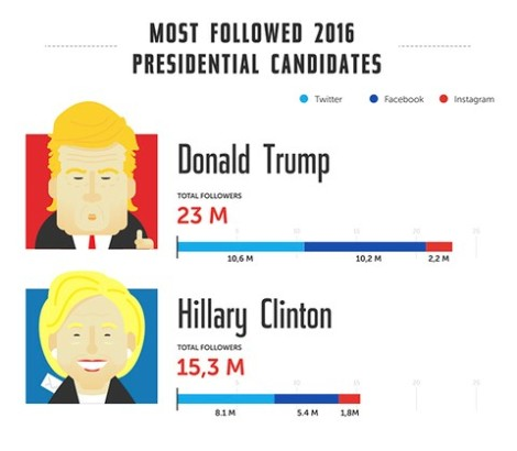 donald_trump_vs_hillary_clinton_social_media