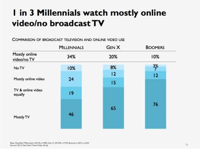 tv-watchers-vs-online